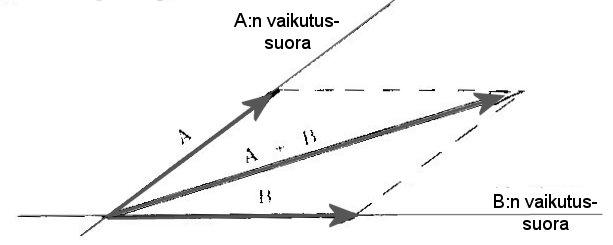 Suunnikkaan Lävistäjä
